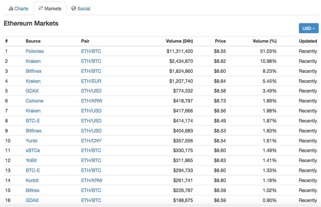 Coinmarketcap ethereum exchange